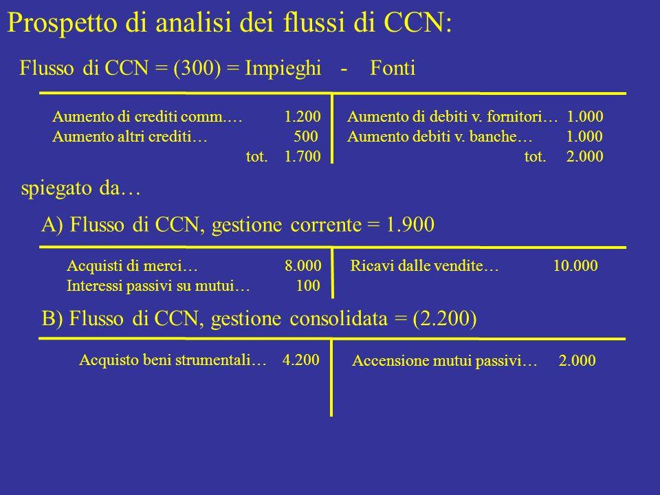 Prospetto di analisi dei flussi di CCN: Flusso di CCN = (300) = Impieghi - Fonti Aumento di crediti comm.… 1.200 Aumento altri crediti… 500 tot. 1.700