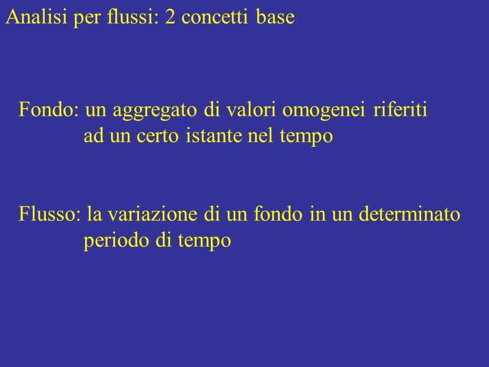 Analisi per flussi: 2 concetti base Fondo: un aggregato di valori omogenei riferiti ad un certo istante nel tempo Flusso: la variazione di un fondo in