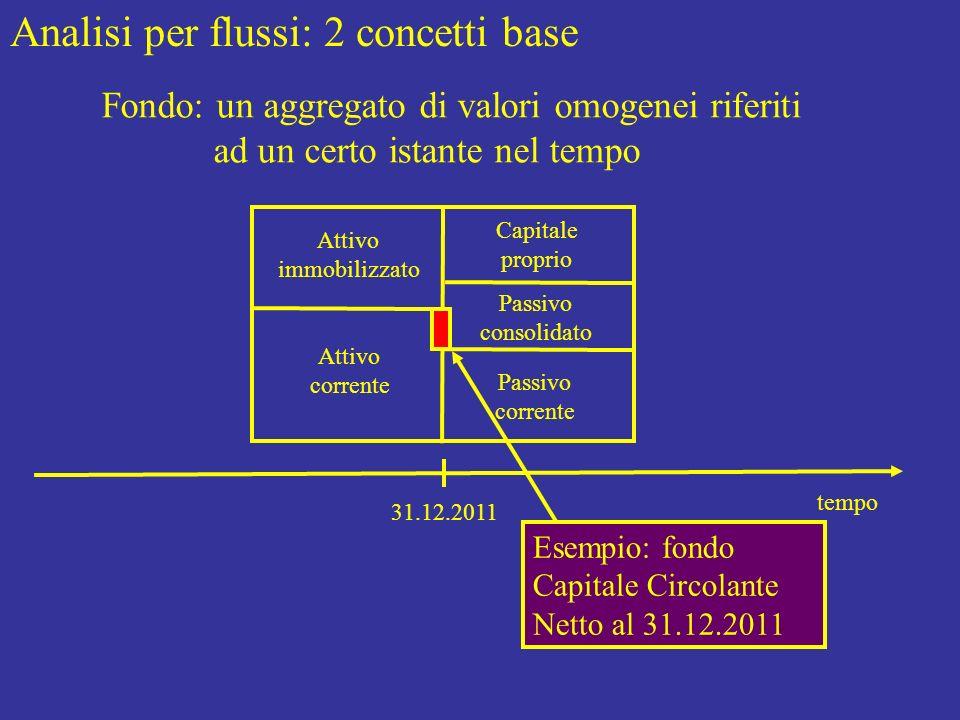 Analisi per flussi: 2 concetti base Fondo: un aggregato di valori omogenei riferiti ad un certo istante nel tempo tempo 31.12.2011 Attivo immobilizzat