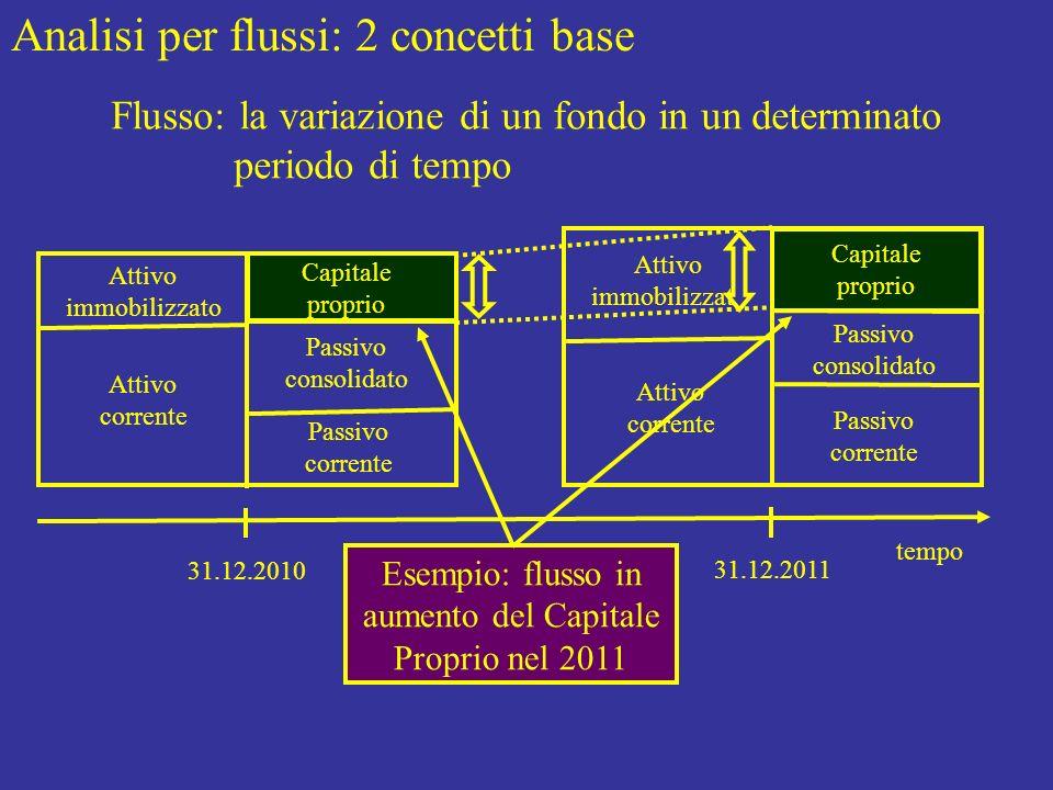 Analisi per flussi: 2 concetti base Flusso: la variazione di un fondo in un determinato periodo di tempo tempo 31.12.2010 Attivo immobilizzato Capital
