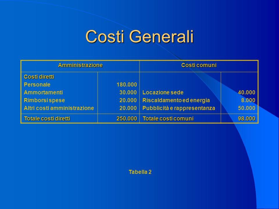 Costi Generali Amministrazione Costi comuni Costi diretti Personale Ammortamenti Rimborsi spese Altri costi amministrazione 180.000 30.000 20.000 Loca