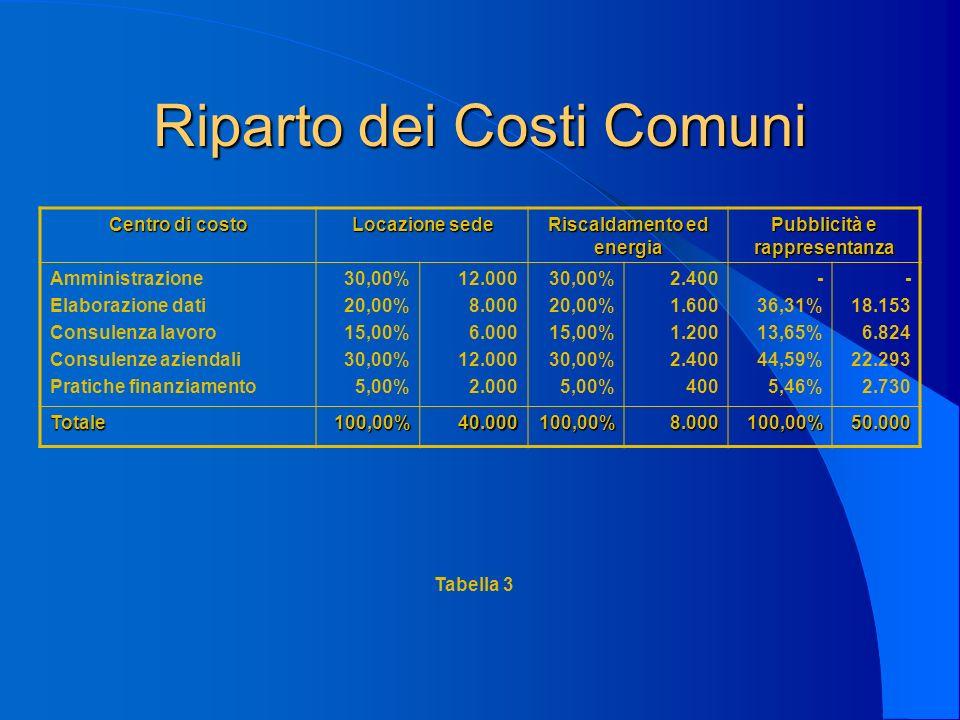 Riparto dei Costi Comuni Centro di costo Locazione sede Riscaldamento ed energia Pubblicità e rappresentanza Amministrazione Elaborazione dati Consulenza lavoro Consulenze aziendali Pratiche finanziamento 30,00% 20,00% 15,00% 30,00% 5,00% 12.000 8.000 6.000 12.000 2.000 30,00% 20,00% 15,00% 30,00% 5,00% 2.400 1.600 1.200 2.400 400 - 36,31% 13,65% 44,59% 5,46% - 18.153 6.824 22.293 2.730 Totale100,00%40.000100,00%8.000100,00%50.000 Tabella 3