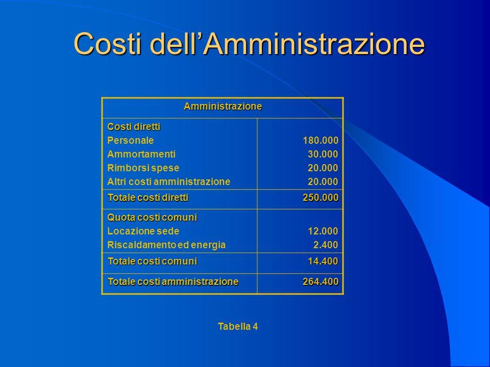 Costi dellAmministrazione Amministrazione Costi diretti Personale Ammortamenti Rimborsi spese Altri costi amministrazione 180.000 30.000 20.000 Totale