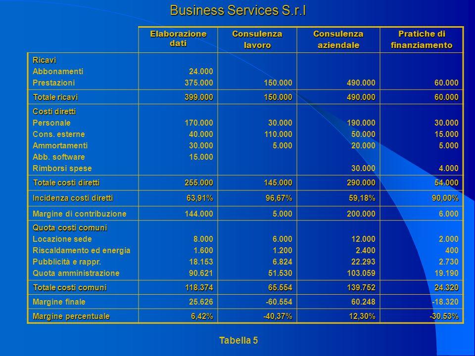 Business Services S.r.l Elaborazione dati ConsulenzalavoroConsulenzaaziendale Pratiche di finanziamento Ricavi Abbonamenti Prestazioni 24.000 375.000150.000490.00060.000 Totale ricavi 399.000150.000490.00060.000 Costi diretti Personale Cons.
