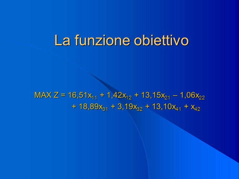 La funzione obiettivo MAX Z = 16,51x 11 + 1,42x 12 + 13,15x 21 – 1,06x 22 + 18,89x 31 + 3,19x 32 + 13,10x 41 + x 42 + 18,89x 31 + 3,19x 32 + 13,10x 41