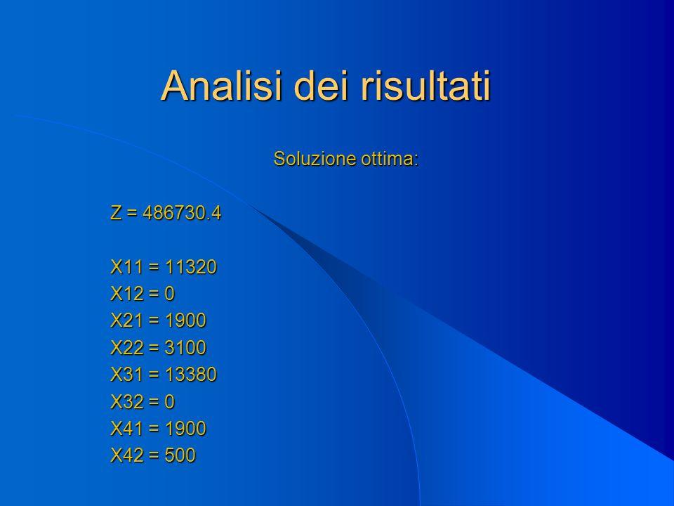 Analisi dei risultati Soluzione ottima: Z = 486730.4 Z = 486730.4 X11 = 11320 X11 = 11320 X12 = 0 X12 = 0 X21 = 1900 X21 = 1900 X22 = 3100 X22 = 3100 X31 = 13380 X31 = 13380 X32 = 0 X32 = 0 X41 = 1900 X41 = 1900 X42 = 500 X42 = 500