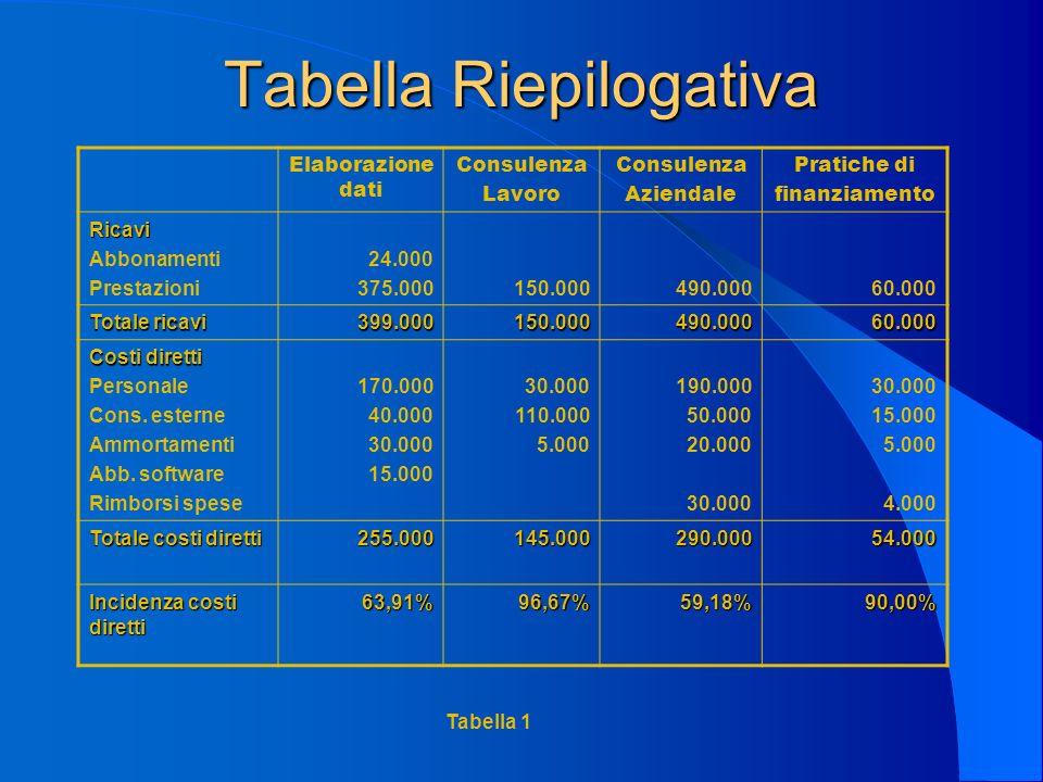 Tabella Riepilogativa Elaborazione dati Consulenza Lavoro Consulenza Aziendale Pratiche di finanziamento Ricavi Abbonamenti Prestazioni 24.000 375.000150.000490.00060.000 Totale ricavi 399.000150.000490.00060.000 Costi diretti Personale Cons.