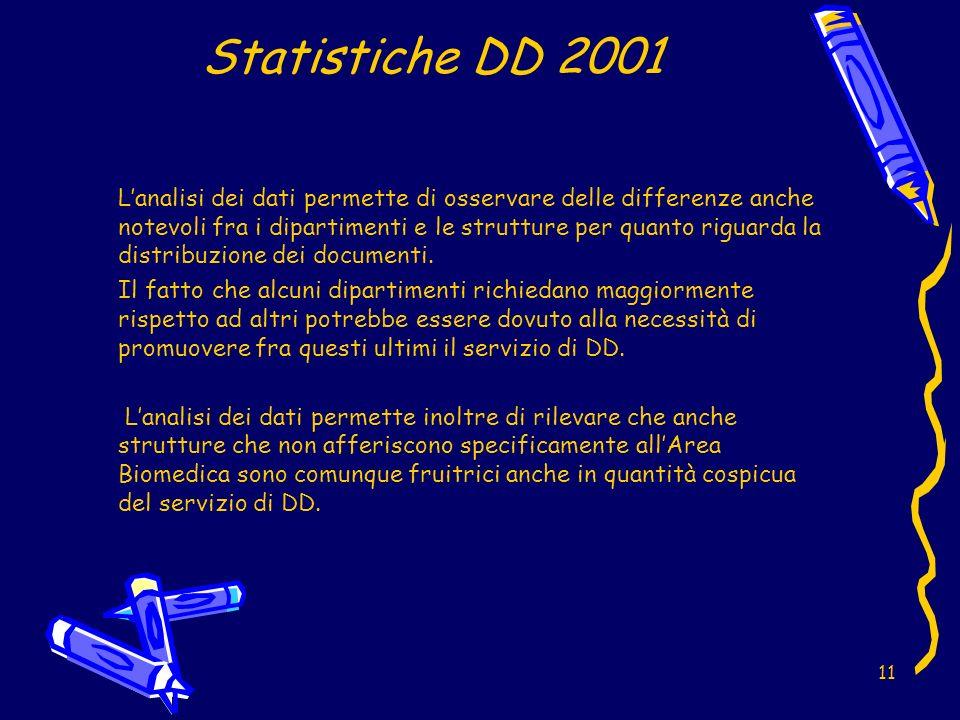 11 Statistiche DD 2001 Lanalisi dei dati permette di osservare delle differenze anche notevoli fra i dipartimenti e le strutture per quanto riguarda la distribuzione dei documenti.