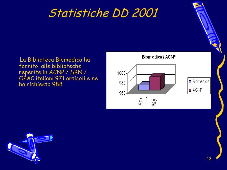 13 Statistiche DD 2001 La Biblioteca Biomedica ha fornito alle biblioteche reperite in ACNP / SBN / OPAC italiani 971 articoli e ne ha richiesto 988