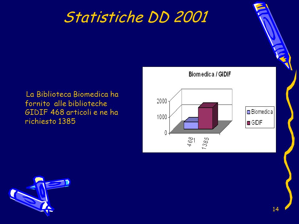 14 Statistiche DD 2001 La Biblioteca Biomedica ha fornito alle biblioteche GIDIF 468 articoli e ne ha richiesto 1385