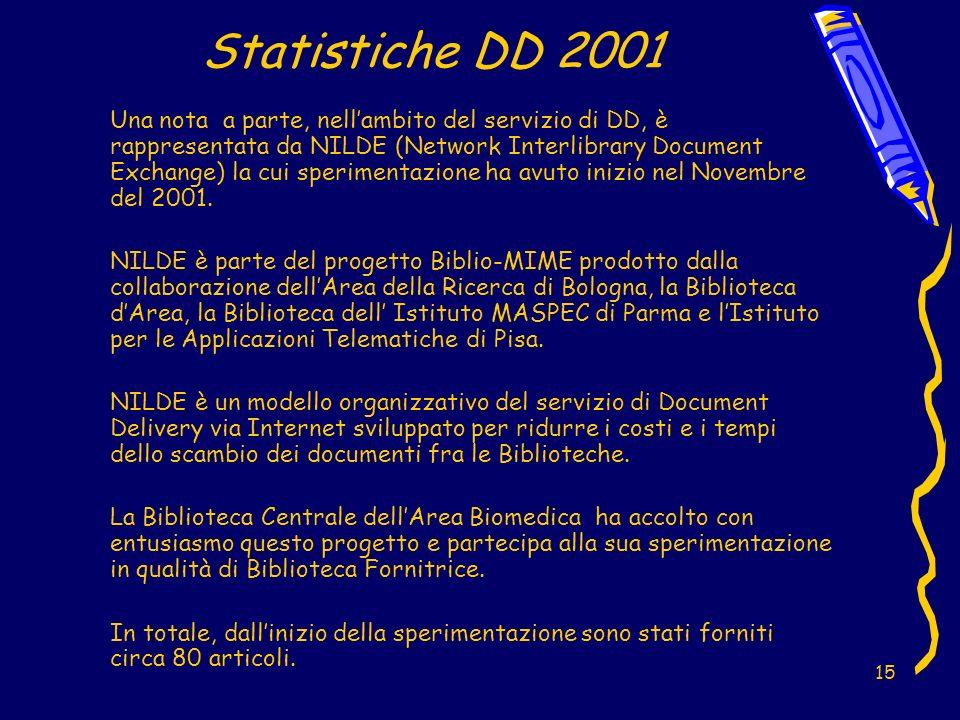 15 Statistiche DD 2001 Una nota a parte, nellambito del servizio di DD, è rappresentata da NILDE (Network Interlibrary Document Exchange) la cui sperimentazione ha avuto inizio nel Novembre del 2001.