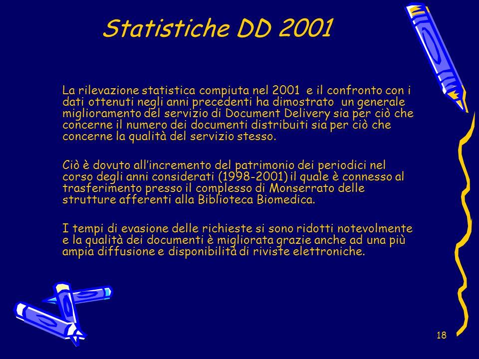 18 Statistiche DD 2001 La rilevazione statistica compiuta nel 2001 e il confronto con i dati ottenuti negli anni precedenti ha dimostrato un generale miglioramento del servizio di Document Delivery sia per ciò che concerne il numero dei documenti distribuiti sia per ciò che concerne la qualità del servizio stesso.