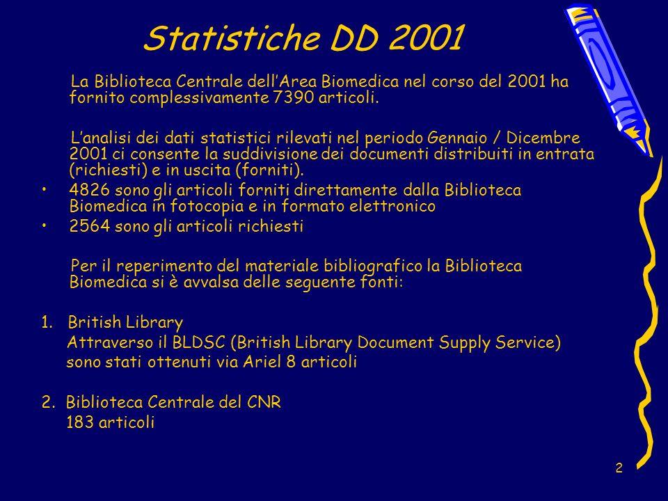 2 Statistiche DD 2001 La Biblioteca Centrale dellArea Biomedica nel corso del 2001 ha fornito complessivamente 7390 articoli.