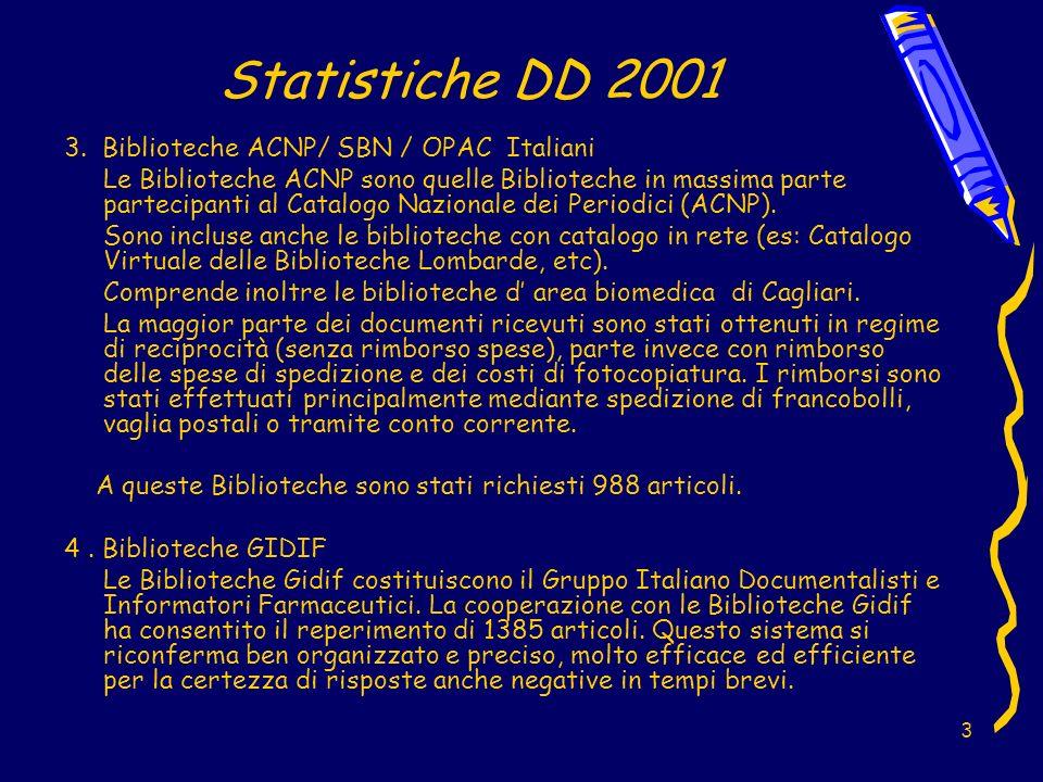 4 Statistiche DD 2001 Il grafico mostra il numero di articoli forniti nel corso del 2001 suddivisi per la tipologia delle Biblioteche alle quali sono stati richiesti.