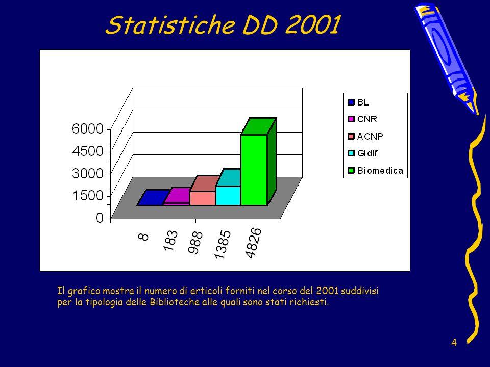 5 Statistiche DD 2001 Il grafico mostra il rapporto fra articoli forniti e richiesti ed evidenzia che il numero di documenti forniti dalla Biblioteca Biomedica per lanno 2001 ha nettamente superato il numero delle richieste esterne.