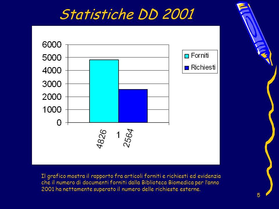 16 Statistiche DD 1998-2001 Dal confronto dei dati rilevati negli anni precedenti è emerso che dal 1998 al 2001 si è avuta una crescita esponenziale della quantità dei documenti distribuiti.