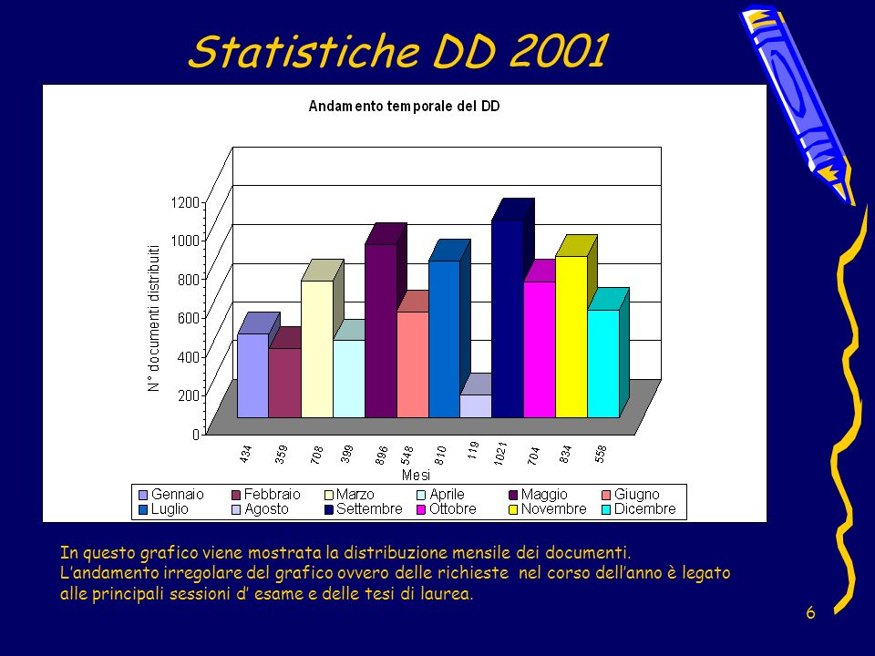 6 Statistiche DD 2001 In questo grafico viene mostrata la distribuzione mensile dei documenti.
