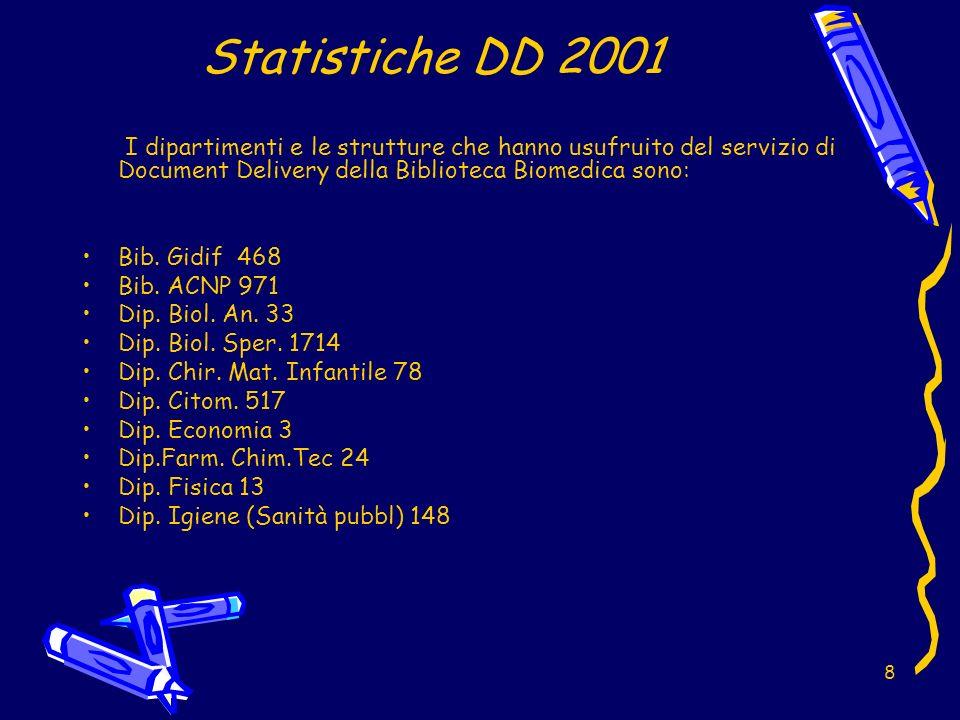 8 Statistiche DD 2001 I dipartimenti e le strutture che hanno usufruito del servizio di Document Delivery della Biblioteca Biomedica sono: Bib.