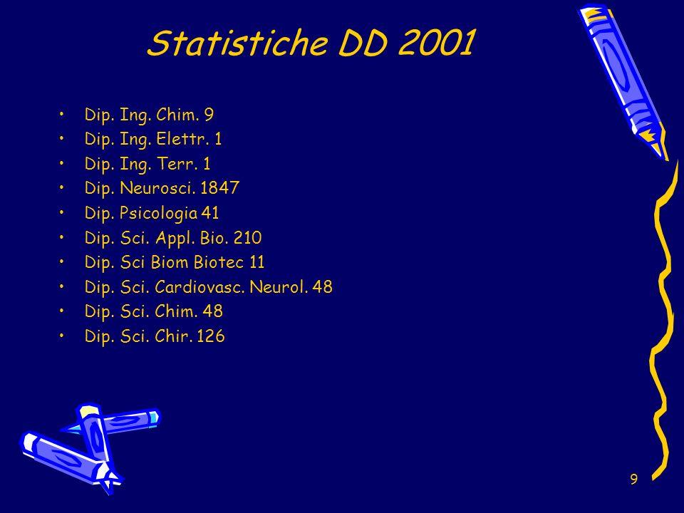 9 Statistiche DD 2001 Dip. Ing. Chim. 9 Dip. Ing.
