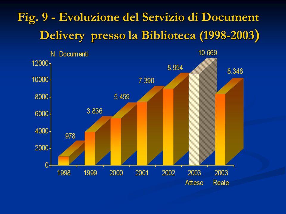 Fig. 9 - Evoluzione del Servizio di Document Delivery presso la Biblioteca (1998-2003 )
