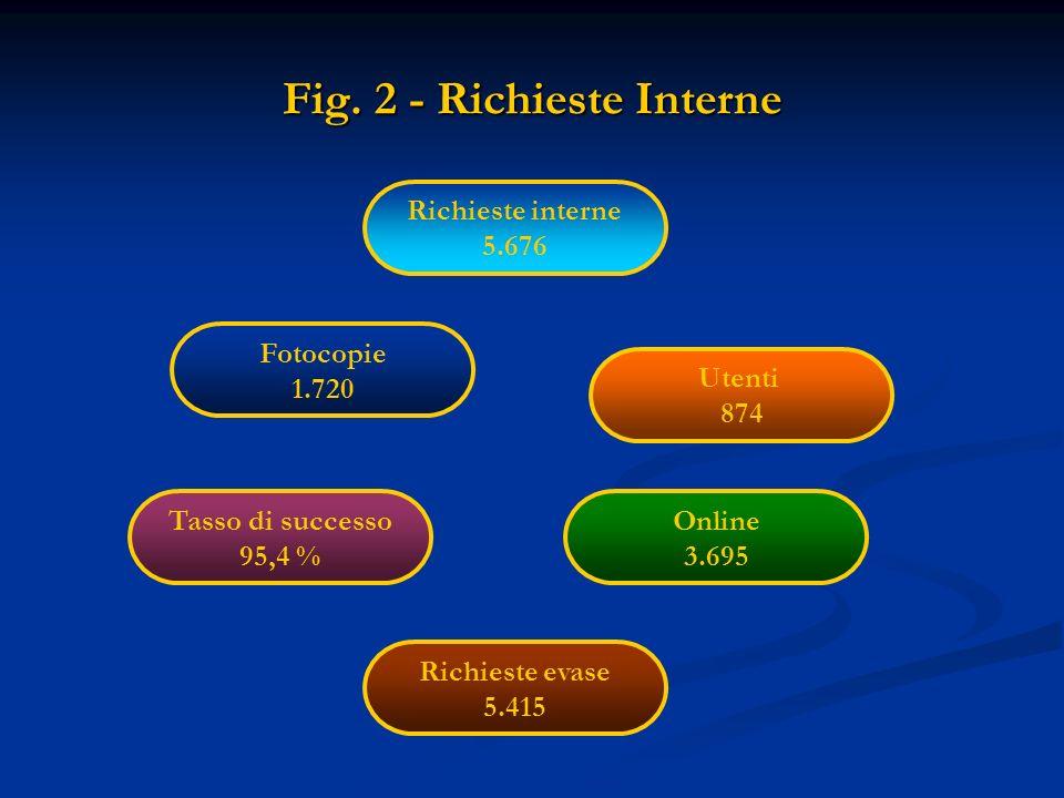 Fig. 2 - Richieste Interne Richieste interne 5.676 Fotocopie 1.720 Utenti 874 Richieste evase 5.415 Tasso di successo 95,4 % Online 3.695