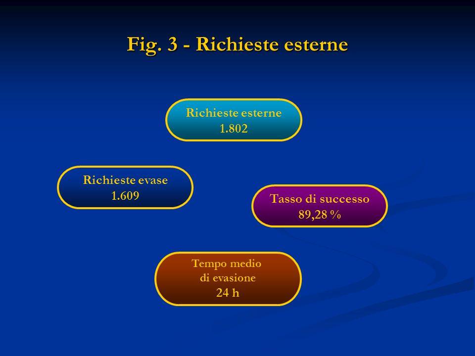 Fig. 3 - Richieste esterne Richieste esterne 1.802 Richieste evase 1.609 Tasso di successo 89,28 % Tempo medio di evasione 24 h