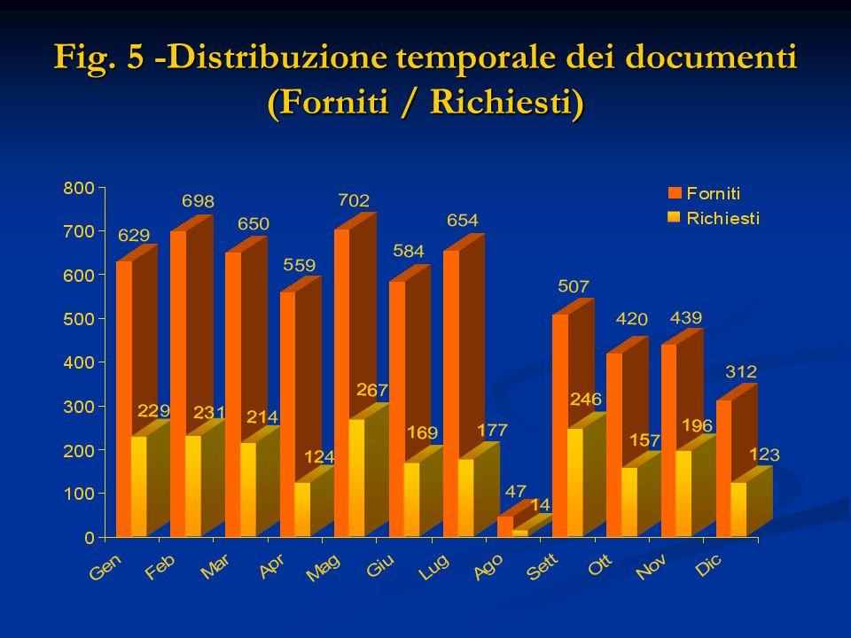 Fig. 5 -Distribuzione temporale dei documenti (Forniti / Richiesti)