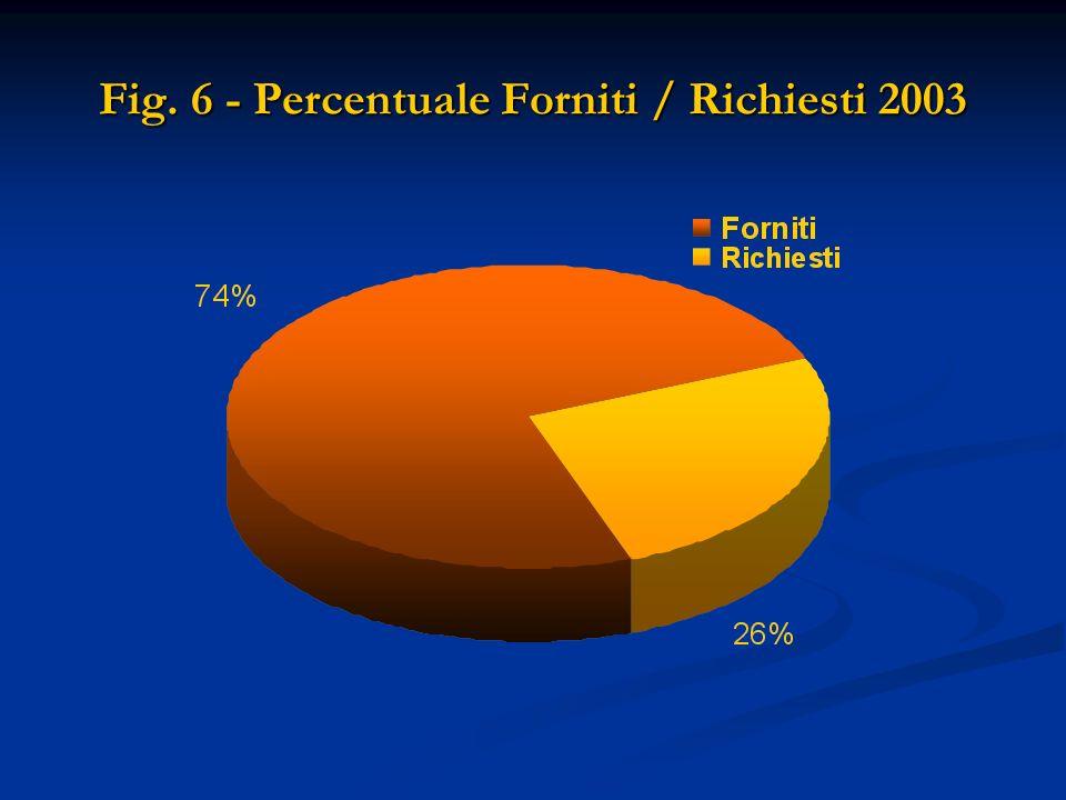 Fig. 6 - Percentuale Forniti / Richiesti 2003