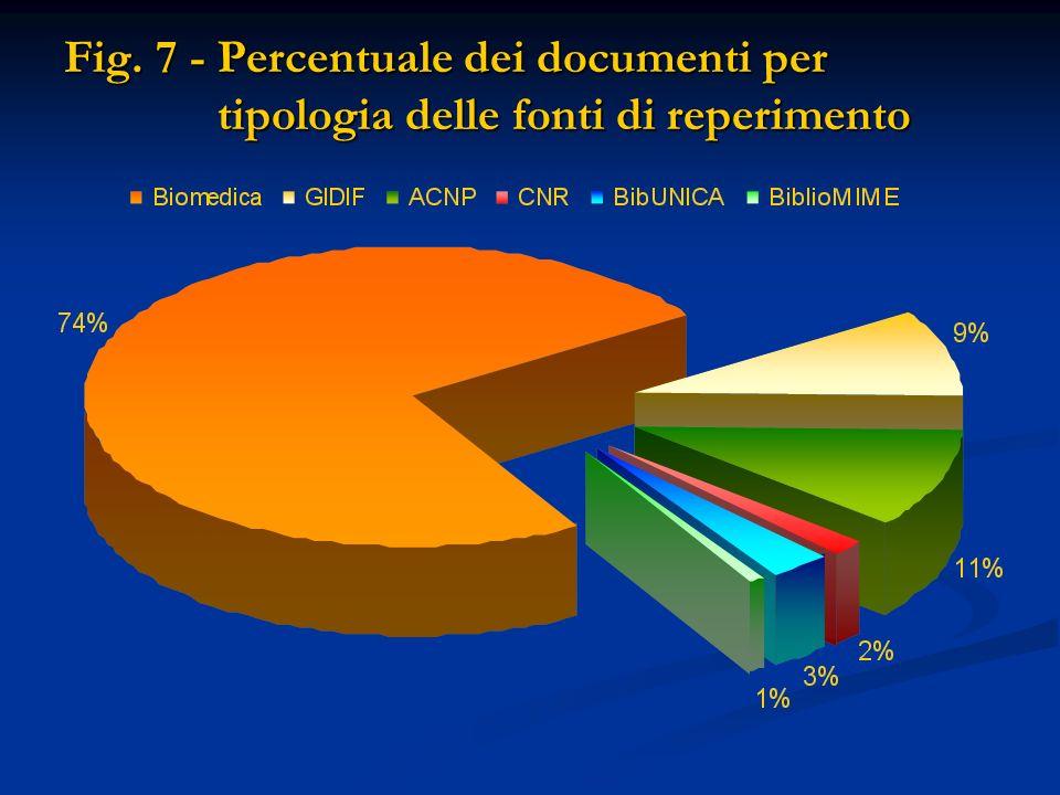 Fig. 7 - Percentuale dei documenti per tipologia delle fonti di reperimento