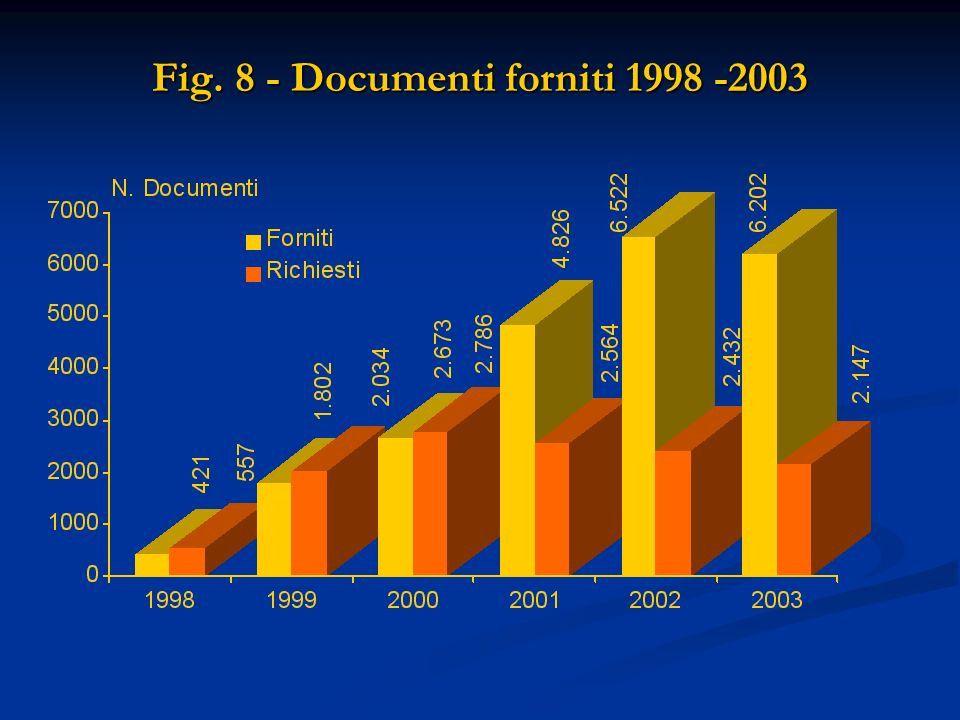 Fig. 8 - Documenti forniti 1998 -2003