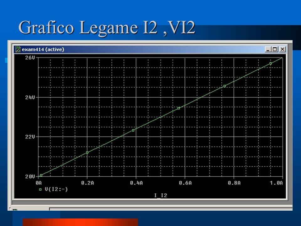 Grafico Legame I2,VI2