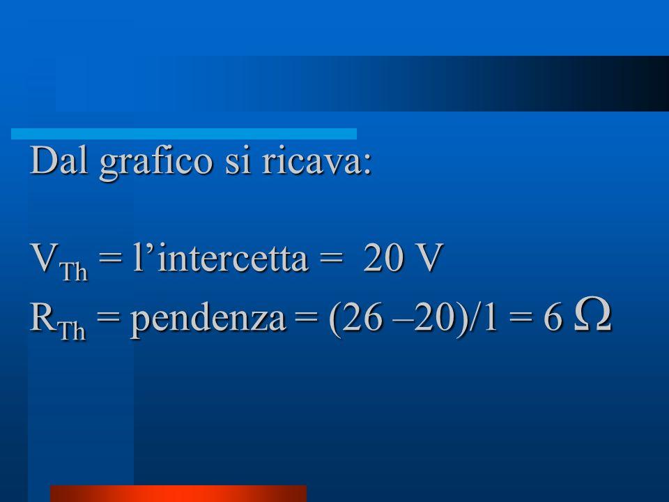 Dal grafico si ricava: V Th = lintercetta = 20 V R Th = pendenza = (26 –20)/1 = 6 Dal grafico si ricava: V Th = lintercetta = 20 V R Th = pendenza = (26 –20)/1 = 6