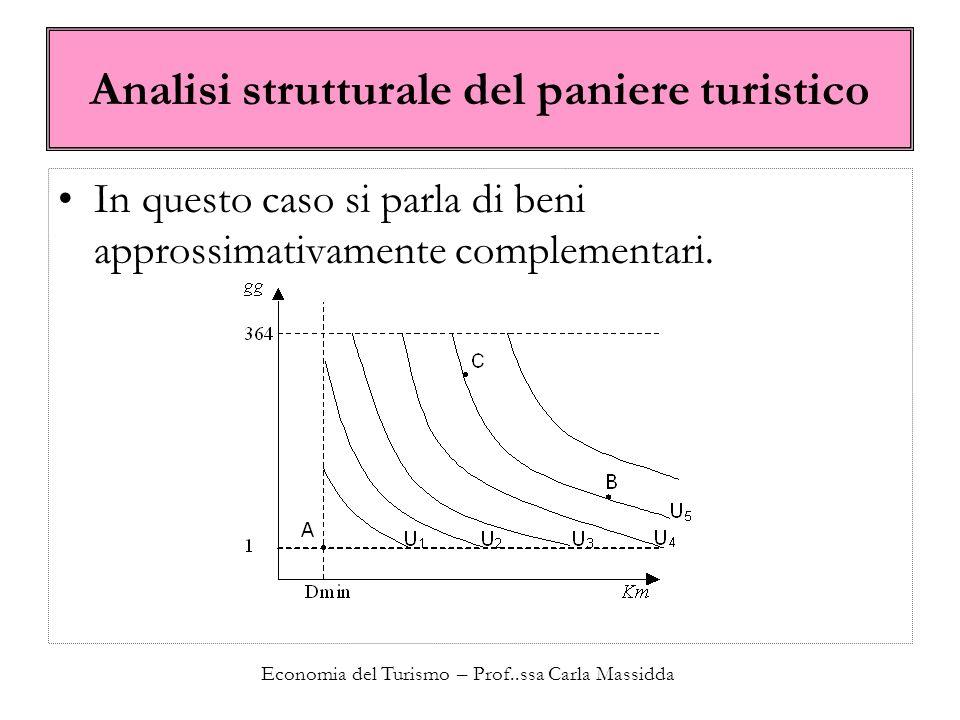 Economia del Turismo – Prof..ssa Carla Massidda Analisi strutturale del paniere turistico In questo caso si parla di beni approssimativamente complementari.