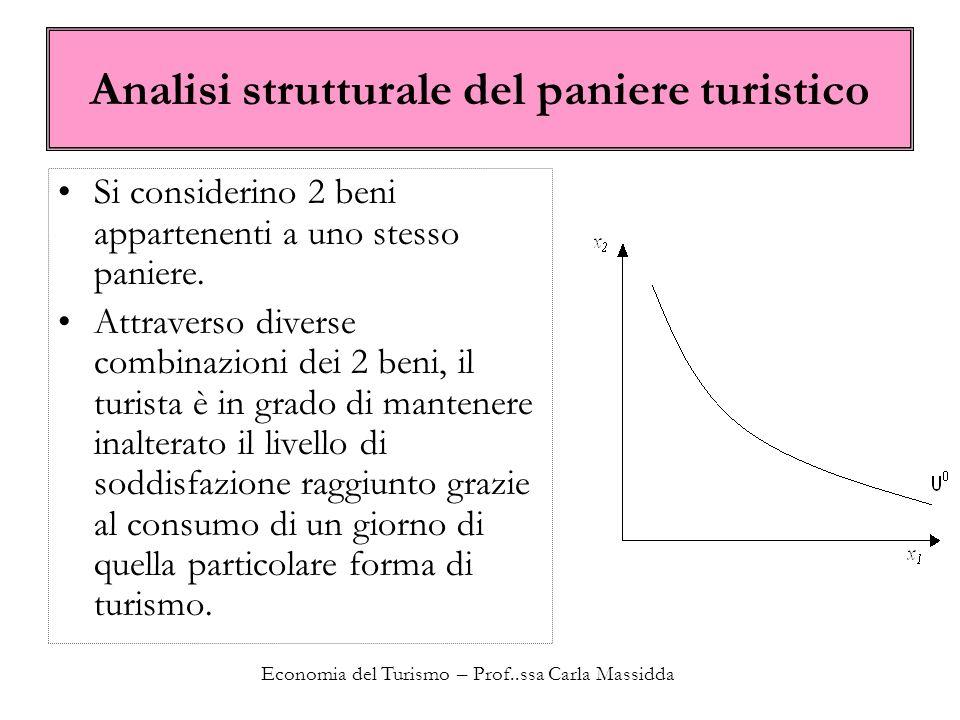 Economia del Turismo – Prof..ssa Carla Massidda Analisi strutturale del paniere turistico Si considerino 2 beni appartenenti a uno stesso paniere.