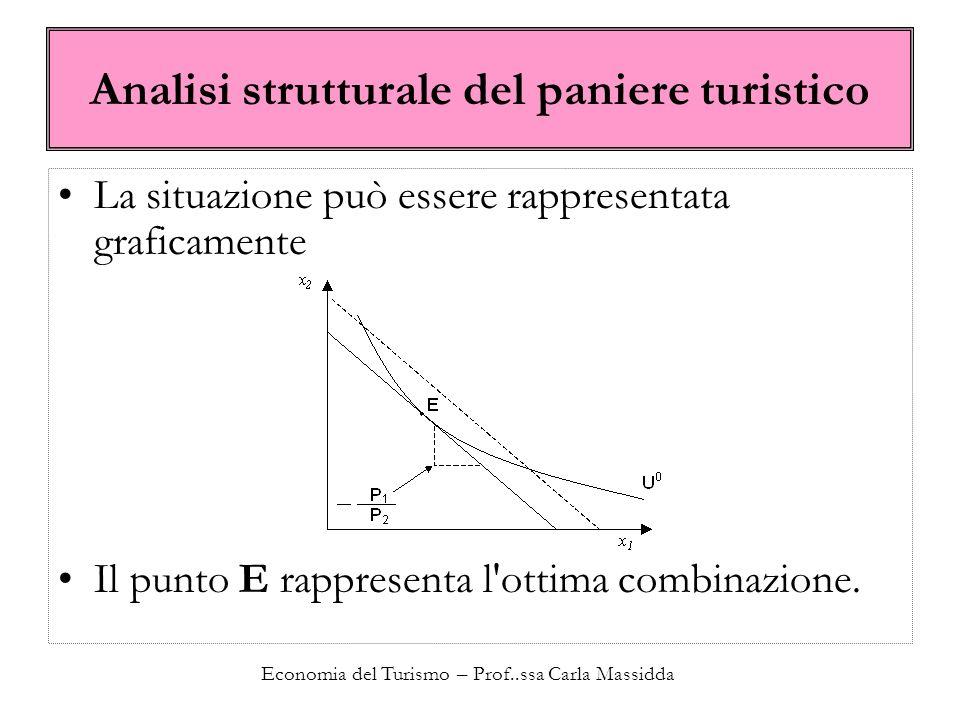 Economia del Turismo – Prof..ssa Carla Massidda Analisi strutturale del paniere turistico La situazione può essere rappresentata graficamente Il punto E rappresenta l ottima combinazione.