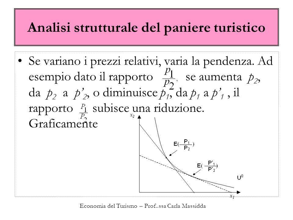 Economia del Turismo – Prof..ssa Carla Massidda Analisi strutturale del paniere turistico Se variano i prezzi relativi, varia la pendenza.