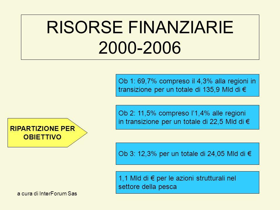 a cura di InterForum Sas RISORSE FINANZIARIE 2000-2006 Ob 2: 11,5% compreso l1,4% alle regioni in transizione per un totale di 22,5 Mld di Ob 1: 69,7% compreso il 4,3% alla regioni in transizione per un totale di 135,9 Mld di Ob 3: 12,3% per un totale di 24,05 Mld di RIPARTIZIONE PER OBIETTIVO 1,1 Mld di per le azioni strutturali nel settore della pesca