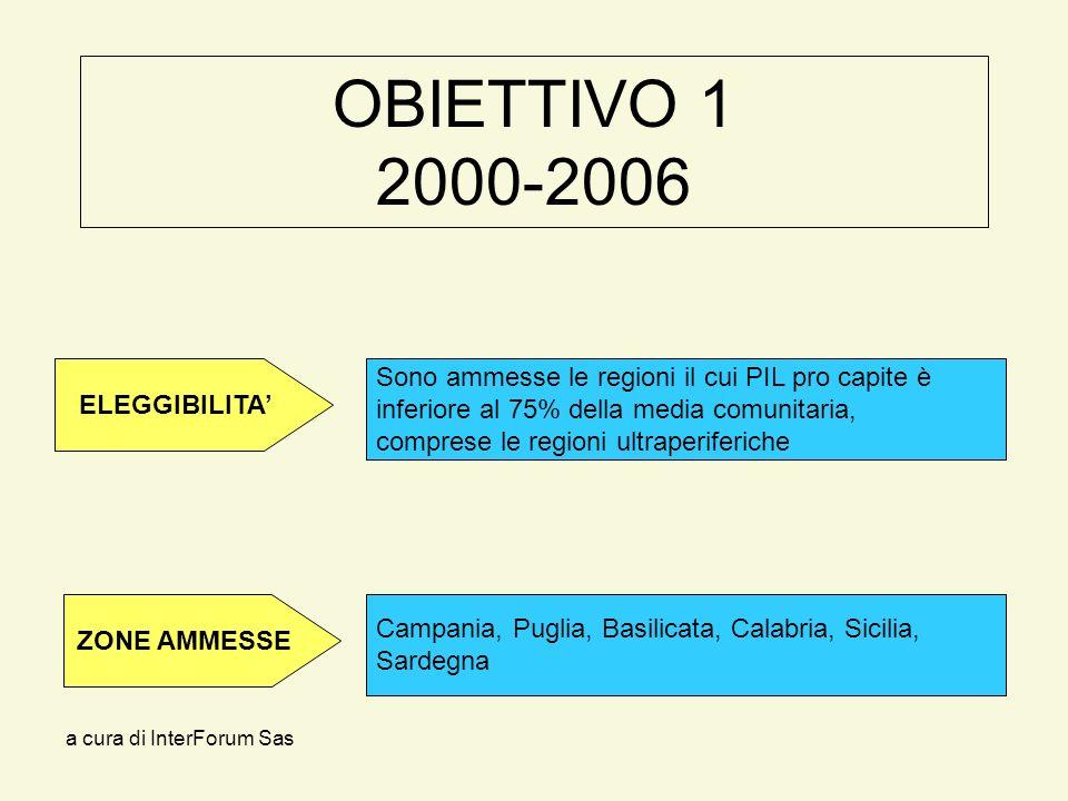 a cura di InterForum Sas OBIETTIVO 1 2000-2006 Campania, Puglia, Basilicata, Calabria, Sicilia, Sardegna Sono ammesse le regioni il cui PIL pro capite è inferiore al 75% della media comunitaria, comprese le regioni ultraperiferiche ELEGGIBILITA ZONE AMMESSE