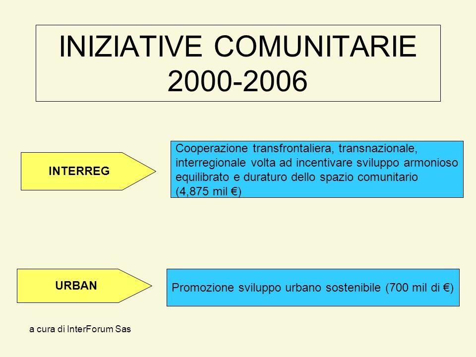 a cura di InterForum Sas INIZIATIVE COMUNITARIE 2000-2006 Promozione sviluppo urbano sostenibile (700 mil di ) Cooperazione transfrontaliera, transnazionale, interregionale volta ad incentivare sviluppo armonioso equilibrato e duraturo dello spazio comunitario (4,875 mil ) INTERREG URBAN