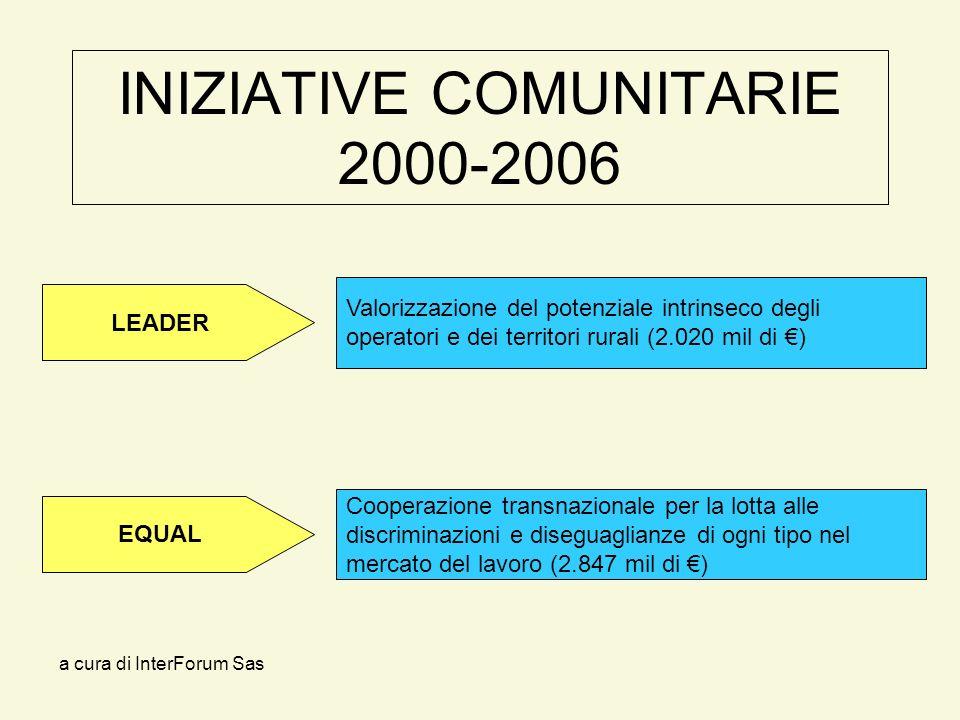 a cura di InterForum Sas INIZIATIVE COMUNITARIE 2000-2006 Valorizzazione del potenziale intrinseco degli operatori e dei territori rurali (2.020 mil di ) LEADER EQUAL Cooperazione transnazionale per la lotta alle discriminazioni e diseguaglianze di ogni tipo nel mercato del lavoro (2.847 mil di )