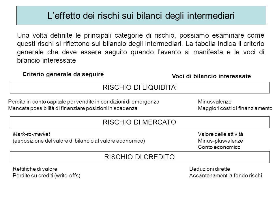 Leffetto dei rischi sui bilanci degli intermediari Una volta definite le principali categorie di rischio, possiamo esaminare come questi rischi si rif
