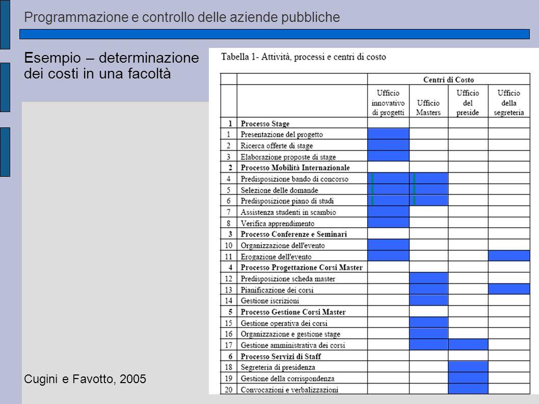 Esempio – determinazione dei costi in una facoltà Cugini e Favotto, 2005 Articolazione dei processi in attività = maggiore dettaglio per il tracciamento dei costi Programmazione e controllo delle aziende pubbliche
