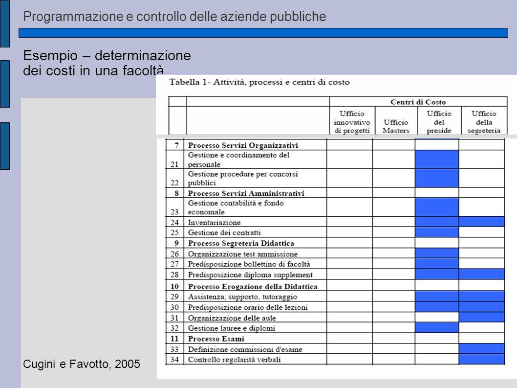 Esempio – determinazione dei costi in una facoltà Cugini e Favotto, 2005 Programmazione e controllo delle aziende pubbliche