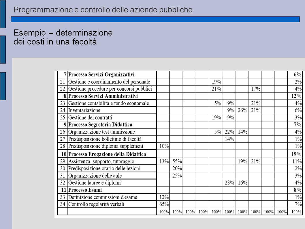 Esempio – determinazione dei costi in una facoltà Programmazione e controllo delle aziende pubbliche