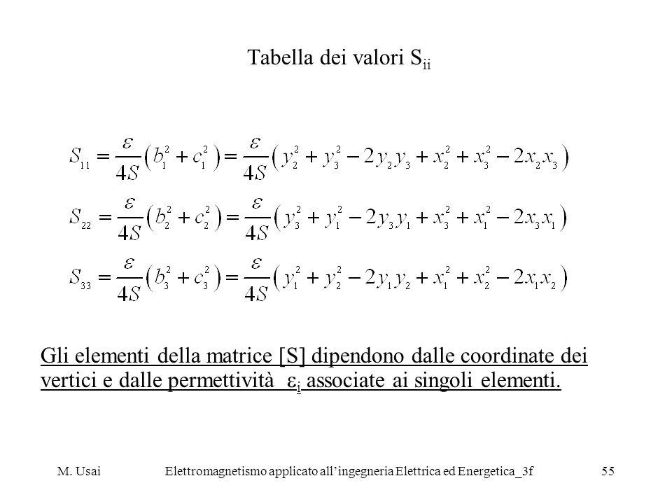 M. UsaiElettromagnetismo applicato allingegneria Elettrica ed Energetica_3f55 Tabella dei valori S ii Gli elementi della matrice [S] dipendono dalle c