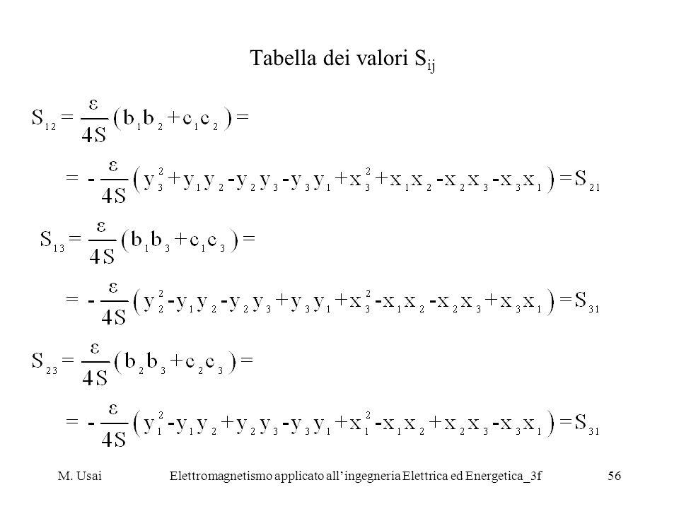 M. UsaiElettromagnetismo applicato allingegneria Elettrica ed Energetica_3f56 Tabella dei valori S ij