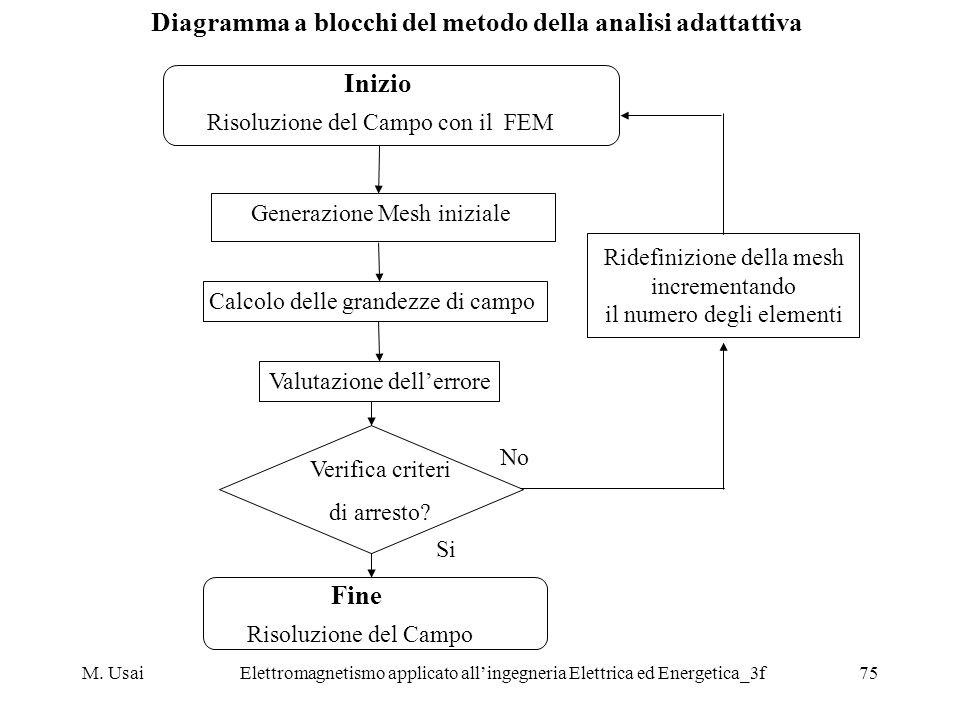 M. UsaiElettromagnetismo applicato allingegneria Elettrica ed Energetica_3f75 Diagramma a blocchi del metodo della analisi adattattiva Inizio Risoluzi