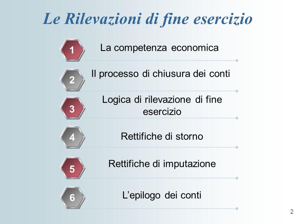 2 Le Rilevazioni di fine esercizio La competenza economica 1 Il processo di chiusura dei conti 2 Logica di rilevazione di fine esercizio 3 Rettifiche