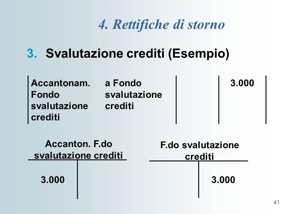 41 4. Rettifiche di storno 3.Svalutazione crediti (Esempio) Accantonam. Fondo svalutazione crediti a Fondo svalutazione crediti 3.000 F.do svalutazion