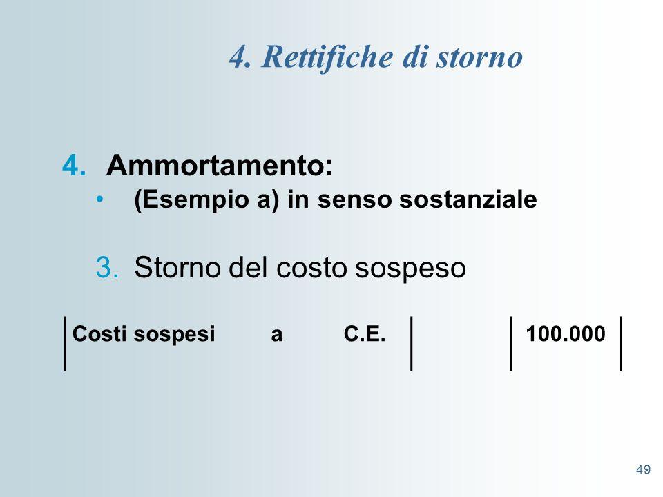 49 4. Rettifiche di storno 4.Ammortamento: (Esempio a) in senso sostanziale 3.Storno del costo sospeso Costi sospesi a C.E.100.000